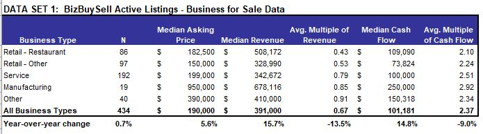 Overview chart of businesses for sale in Clark County