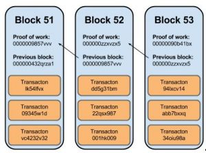 Chart showing transaction blocks and the verification process