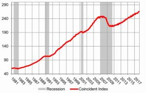 Chart showing Coincident economic Index