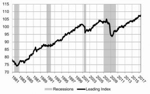 Graph showing Leading economic Index trend