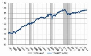 Chart showing transportation economic index