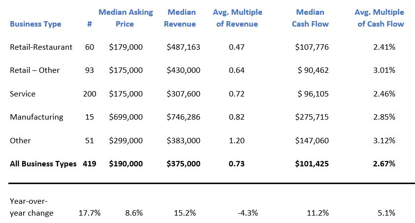 Chart showing the types of businesses sold and median asking prices.