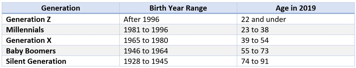 Chart showing generations and their birth date ranges