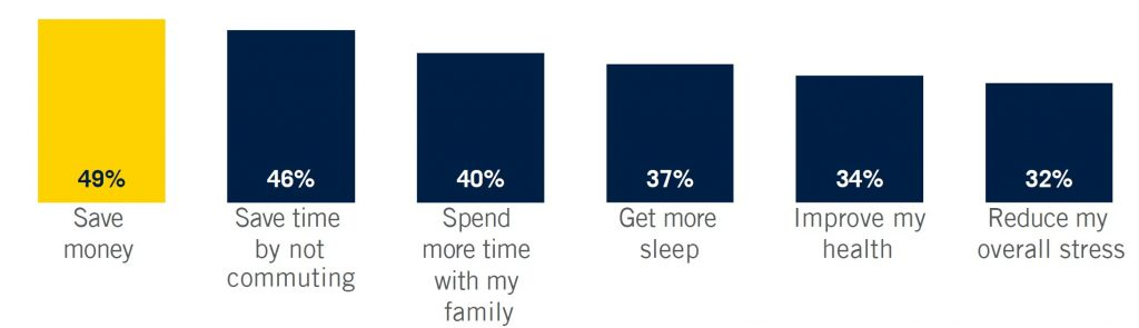 Graphic showing the benefits of employees working remotely